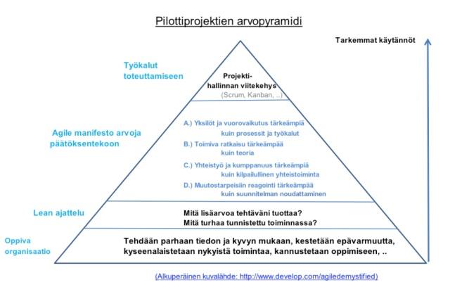 arvopyramidi