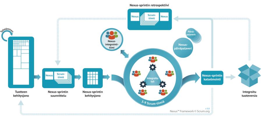 Nexus Framework v3.0