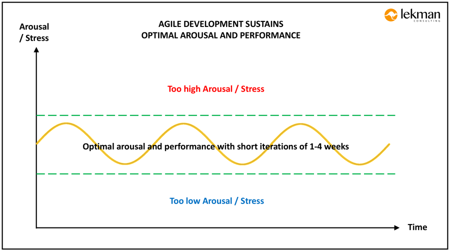 Agile-Development-Supports-Optimized-Arousal-and-Performance