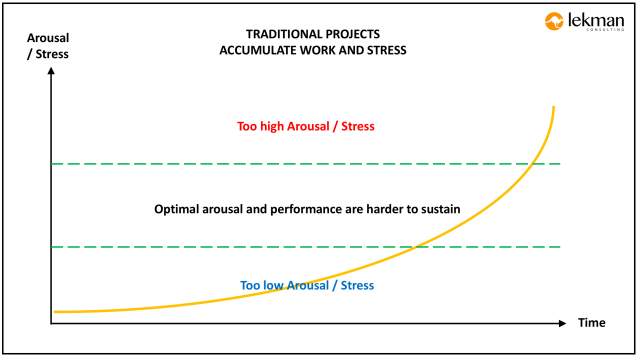 Traditional-Projects-Accumulate-Work-and-Stress